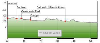 Ciclovia Alpe-Adria 7. cycle section: Venzone-Udine